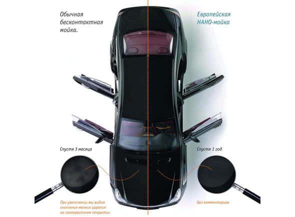 наномойка автомобиля